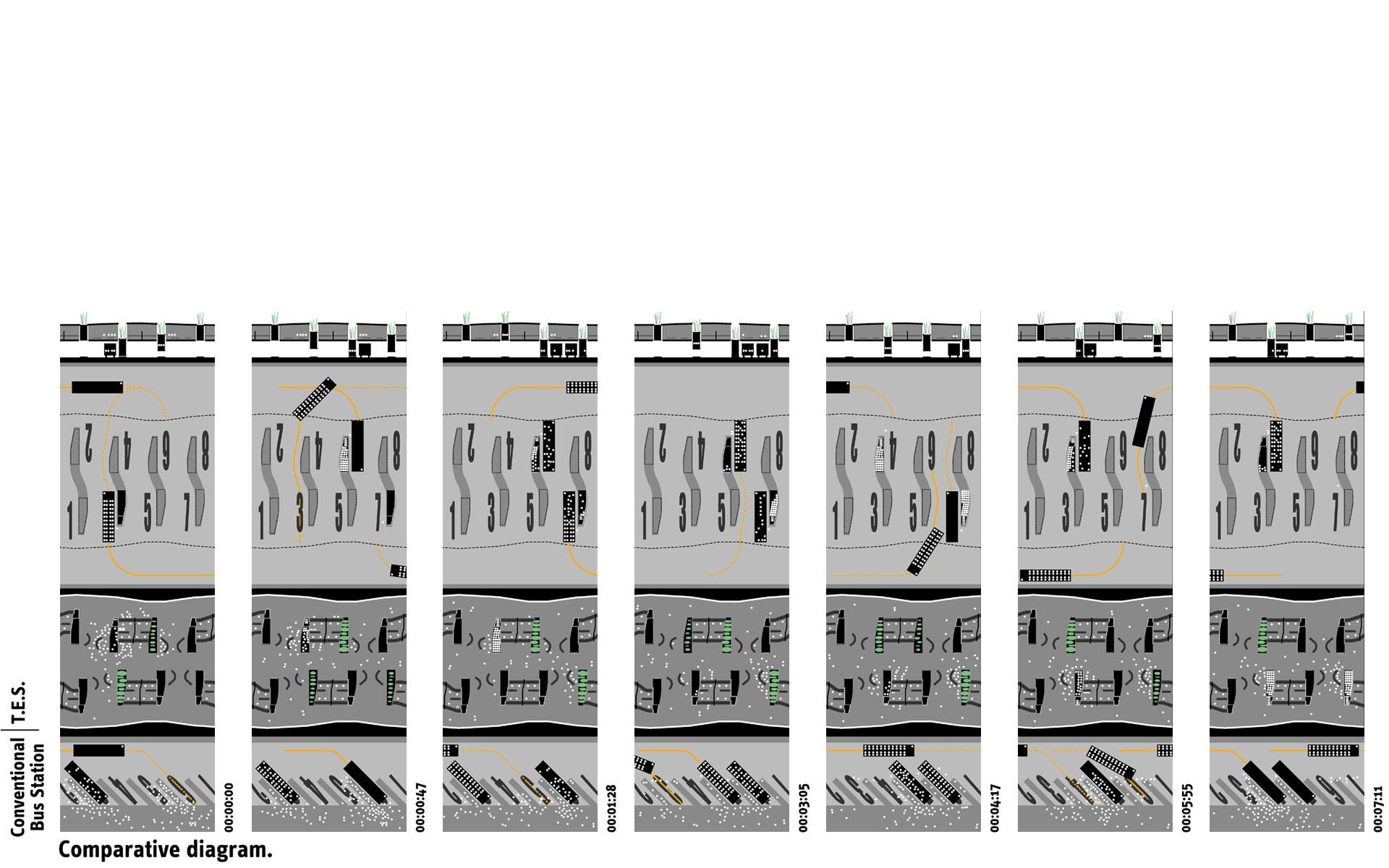 diagrama comparativo de eficiencia tranporte