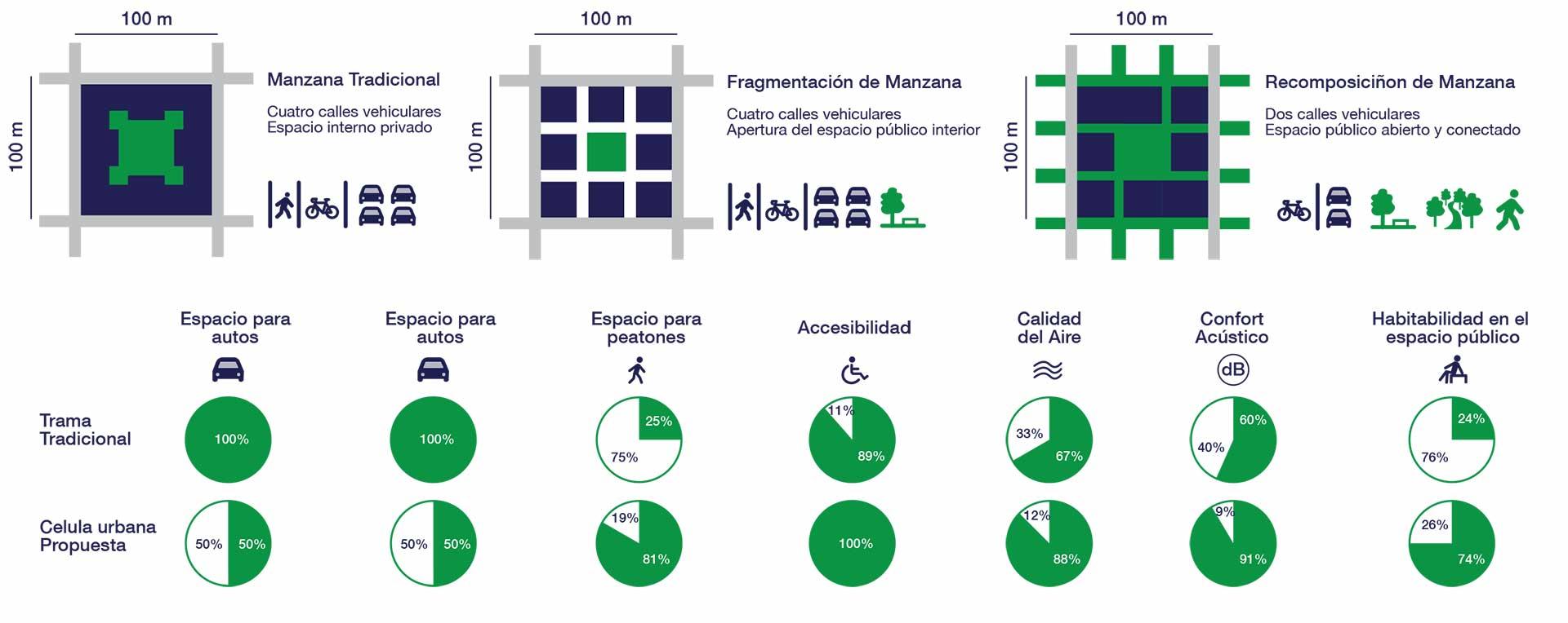 Nueva propuesta de manzanas y super manzanas verdes para la ciudad de Buenos Aires e indicadores urbanísticos del masterplan