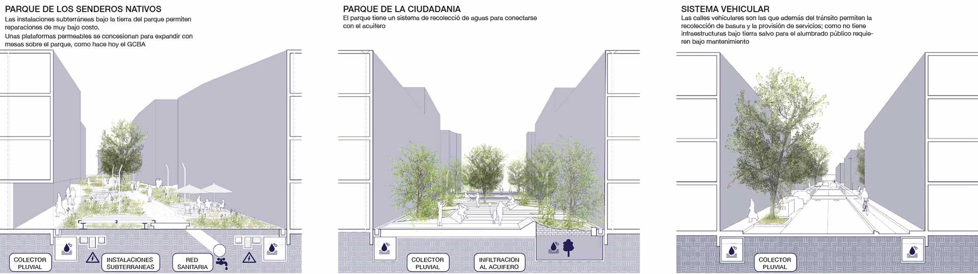 Arquitectura, Paisaje y Urbanismo, Cortes de los distintas subsistimos de conexiones y la ventaja sobre la trama tradicional