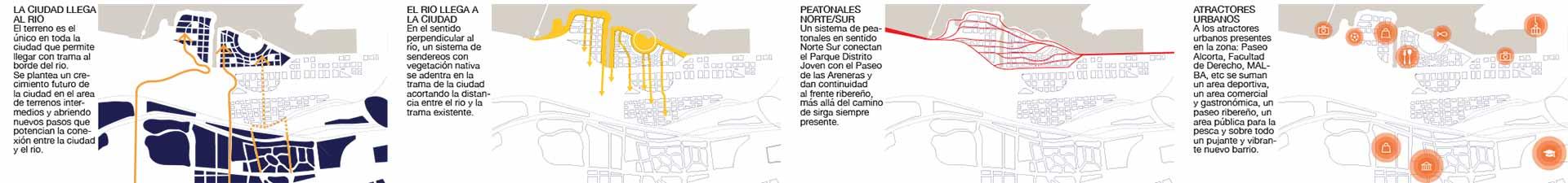 Esquemas urbanos de análisis del sector costa Salguero, propuesta del estudio de arquitectura paisaje y urbanismo NOA